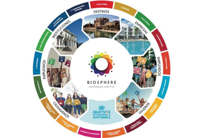 Biosphere Sustainable Lifestyle